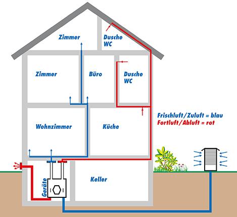 RohrMax-Haus Zuluftrohre und Abluftrohre sowie Anlage in einem Haus – Wie oft reinigen?